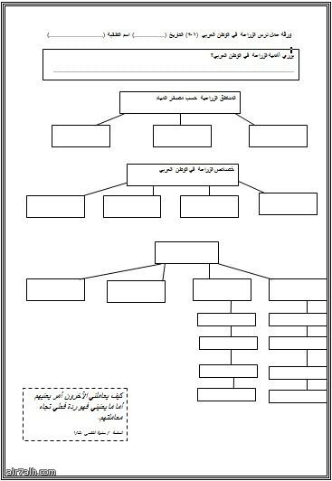 ورقة عمل درس الزراعة في الوطن العربي