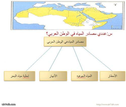 مصادر المياه في الوطن العربي